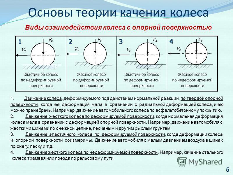 Основы теории качения колеса Виды взаимодействия колеса с опорной поверхностью 1 Эластичное колесо по недеформируемой поверхности 2 Жесткое колесо по деформируемой поверхности 3 Эластичное колесо по деформируемой поверхности 4 Жесткое колесо по недеф