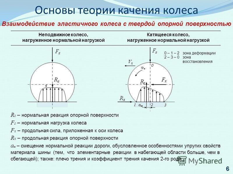 Основы теории качения колеса Взаимодействие эластичного колеса с твердой опорной поверхностью Неподвижное колесо, нагруженное нормальной нагрузкой Катящееся колесо, нагруженное нормальной нагрузкой 0 – 1 – 2 зона деформации 2 – 3 – 0 зона восстановле
