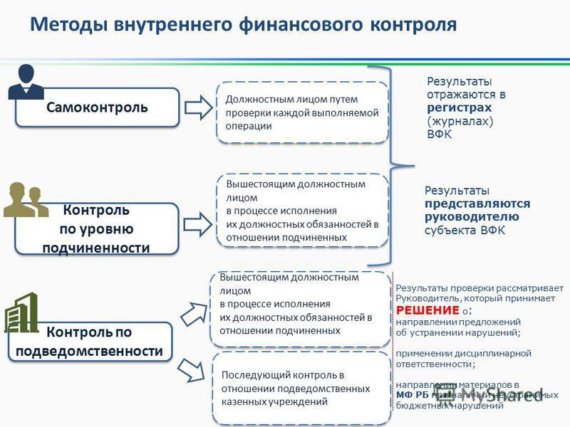 Методы внутреннего финансового контроля Самоконтроль Контроль по уровню подчиненности Контроль по уровню подчиненности Контроль по подведомственности Вышестоящим должностным лицом в процессе исполнения их должностных обязанностей в отношении подчинен
