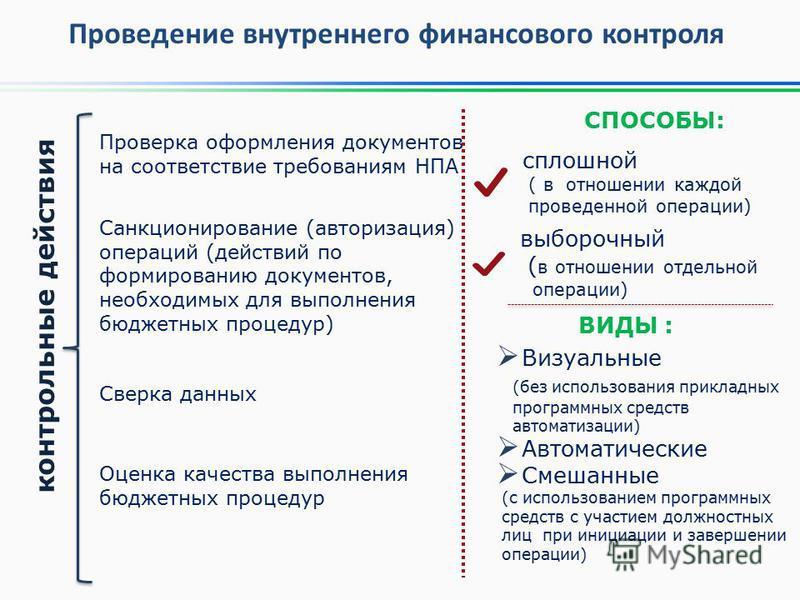 Проведение внутреннего финансового контроля Проверка оформления документов на соответствие требованиям НПА Санкционирование (авторизация) операций (действий по формированию документов, необходимых для выполнения бюджетных процедур) Сверка данных Оцен