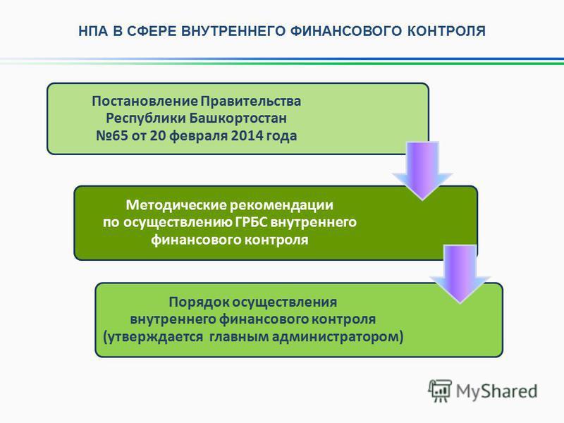 Постановление Правительства Республики Башкортостан 65 от 20 февраля 2014 года Методические рекомендации по осуществлению ГРБС внутреннего финансового контроля Порядок осуществления внутреннего финансового контроля (утверждается главным администратор