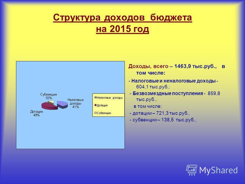 Структура доходов бюджета на 2015 год Доходы, всего – 1463,9 тыс.руб., в том числе: - Налоговые и неналоговые доходы - 604,1 тыс.руб.; - Безвозмездные поступления - 859,8 тыс.руб., в том числе: - дотации – 721,3 тыс.руб., - субвенции – 138,5 тыс.руб.