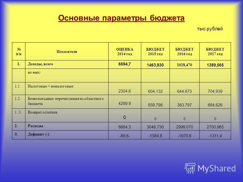 Основные параметры бюджета тыс.рублей п/п Показатели ОЦЕНКА 2014 год БЮДЖЕТ 2015 год БЮДЖЕТ 2016 год БЮДЖЕТ 2017 год 1.Доходы, всего 6594,7 1463,930 1028,470 1389,565 из них: 1.1Налоговые + неналоговые 2304,8 604,132644,673704,939 1.2. Безвозмездные