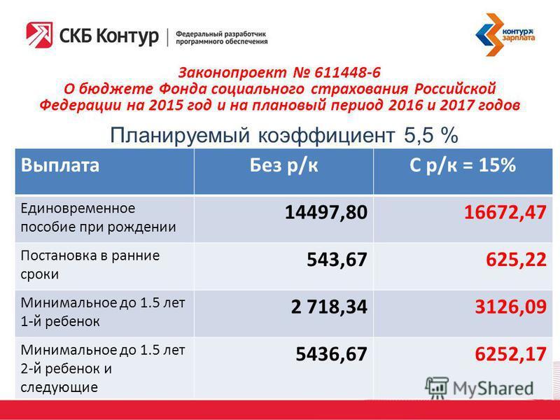 Законопроект 611448-6 О бюджете Фонда социального страхования Российской Федерации на 2015 год и на плановый период 2016 и 2017 годов Планируемый коэффициент 5,5 % Выплата Без р/кС р/к = 15% Единовременное пособие при рождении 14497,8016672,47 Постан