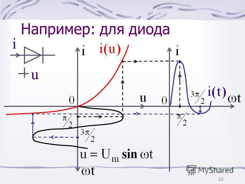 19 Полупроводниковый диод – безынерционный пассивный НРЭ с несимметричной ВАХ i(u)