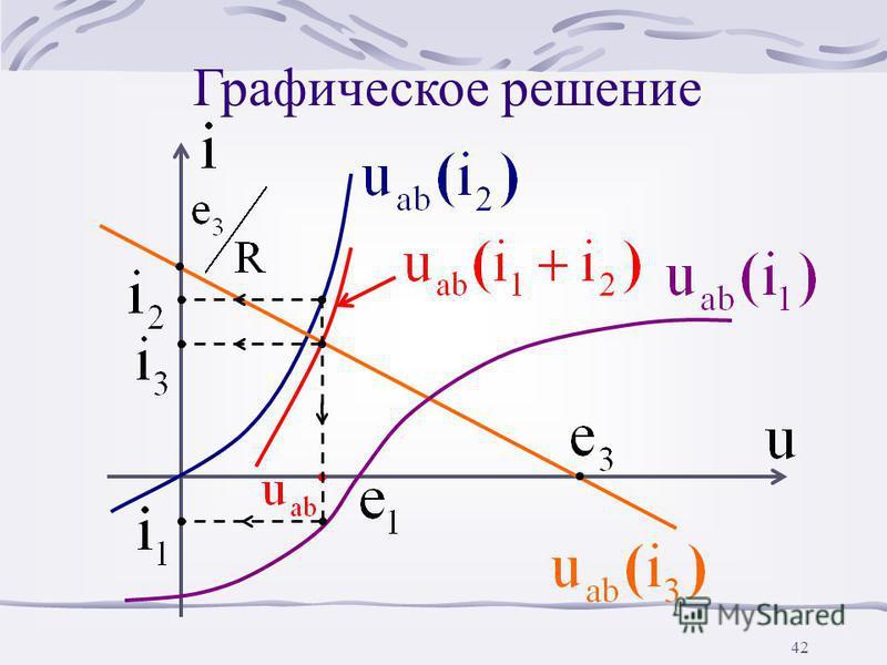 41 Так как i 3 =i 1 +i 2, то u ab (i 1 ) и u ab (i 2 ) складываем вдоль оси i, причем точка пересечения полученной ВАХ u ab (i 1 +i 2 ) с u ab (i 3 ) даст решение