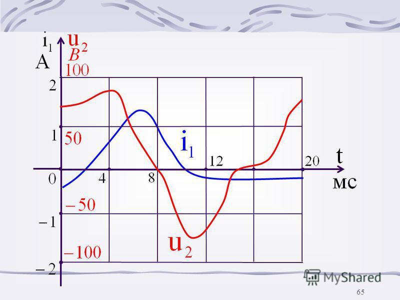 64 Изменяем и повторяем расчет. Затем строим графики, например, i 1 (t) и u 2 (t)