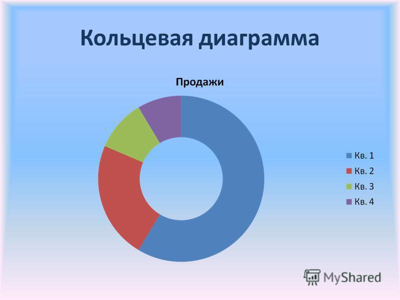 Кольцевая диаграмма
