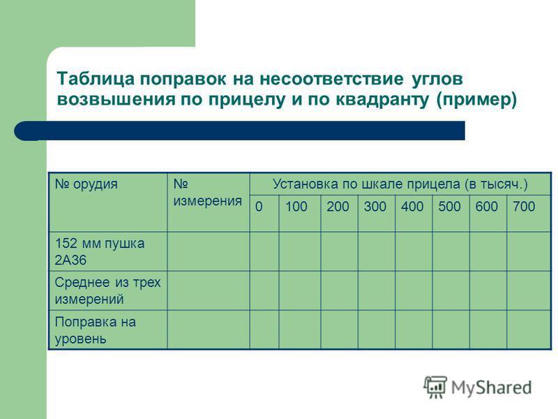 Таблица поправок на несоответствие углов возвышения по прицелу и по квадранту (пример) орудия измерения Установка по шкале прицела (в тысяч.) 0100200300400500600700 152 мм пушка 2A36 Среднее из трех измерений Поправка на уровень