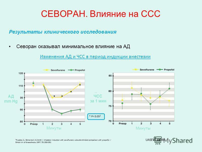 Результаты клинического исследования Севоран оказывал минимальное влияние на АД Thwaites A., Edmends S. & Smith I. Inhalation induction with sevoflurane: a double blinded comparison with propofol. / British Jnl of Anaesthesia. 1997; 78: 356-361 Измен