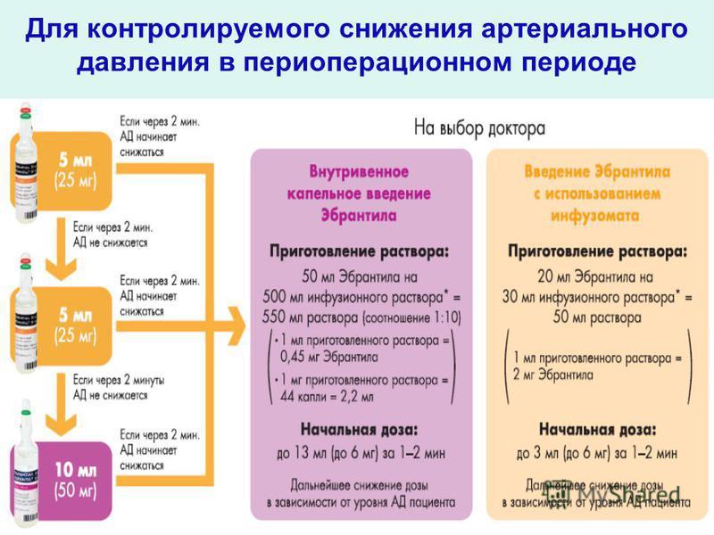 Для контролируемого снижения артериального давления в периоперационном периоде