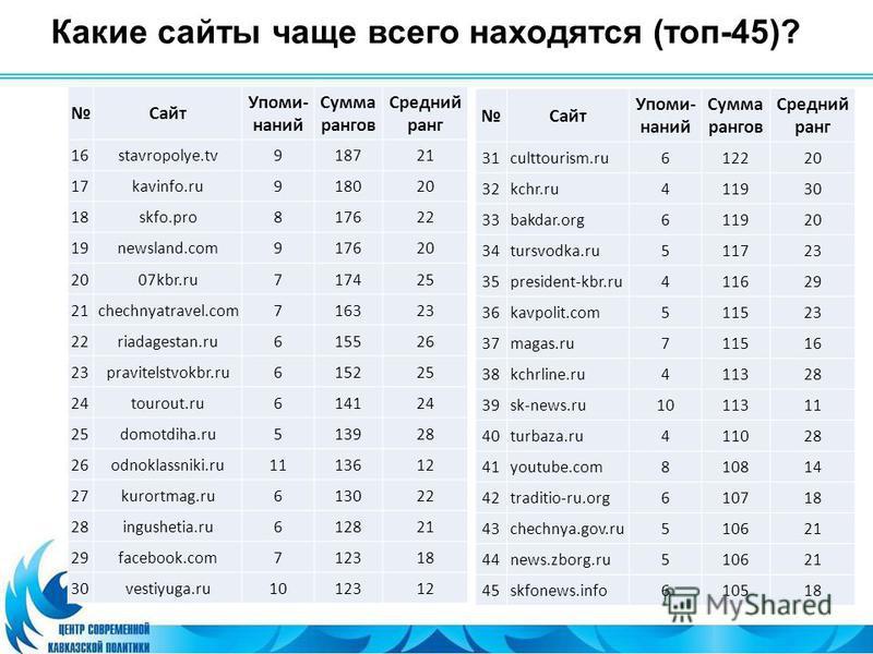 Какие сайты чаще всего находятся (топ-45)? Сайт Упоми- знаний Сумма рангов Средний ранг 16stavropolye.tv918721 17kavinfo.ru918020 18skfo.pro817622 19newsland.com917620 07kbr.ru717425 21chechnyatravel.com716323 22riadagestan.ru615526 23pravitelstvokbr
