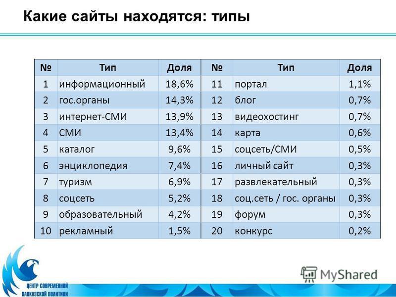 Какие сайты находятся: типы Тип ДоляТип Доля 1 информационный 18,6%11 портал 1,1% 2 гос.органы 14,3%12 блог 0,7% 3 интернет-СМИ13,9%13 видеохостинг 0,7% 4СМИ13,4%14 карта 0,6% 5 каталог 9,6%15 соцсеть/СМИ0,5% 6 энциклопедия 7,4%16 личный сайт 0,3% 7