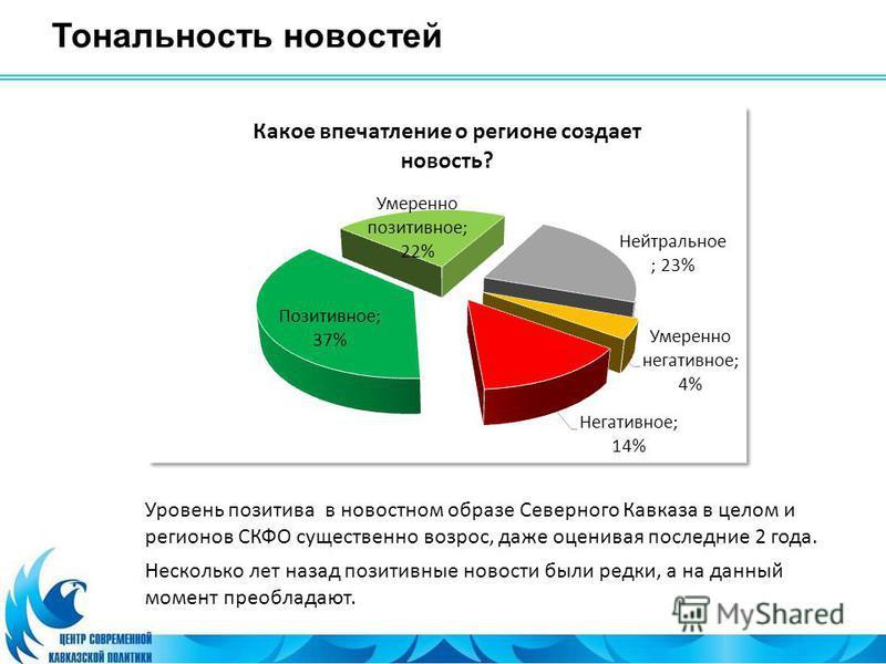 Тональность новостей Уровень позитива в новостном образе Северного Кавказа в целом и регионов СКФО существенно возрос, даже оценивая последние 2 года. Несколько лет назад позитивные новости были редки, а на данный момент преобладают.