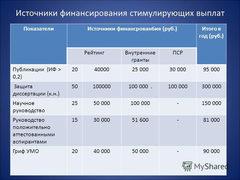 Источники финансирования стимулирующих выплат Показатели Источники финансирования 6 ия (руб.) Итого в год (руб.) Рейтинг Внутренние гранты ПСР Публикации (ИФ > 0,2) 204000025 00030 00095 000 Защита диссертации (к.н.) 50100000 100 000.100 000300 000 Н