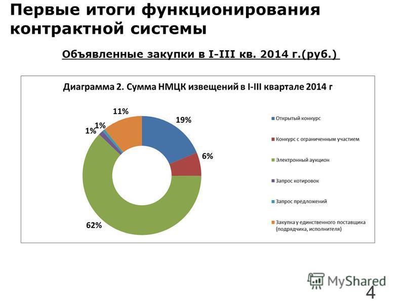 Первые итоги функционирования контрактной системы Объявленные закупки в I-III кв. 2014 г.(руб.) 4