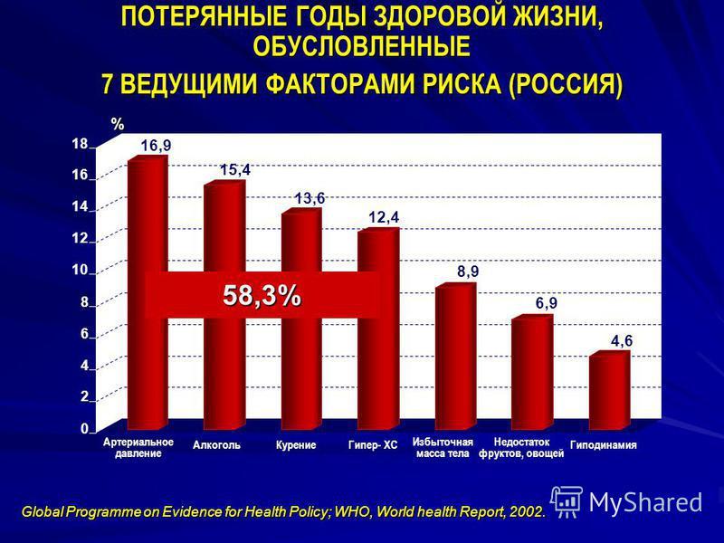 0 2 4 6 8 10 12 14 16 18 Артериальное давление Алкоголь Курение Гипер- ХС Избыточная масса тела Недостаток фруктов, овощей Гиподинамия % 16,9 15,4 13,6 12,4 8,9 6,9 6,9 4,6 Global Programme on Evidence for Health Policy; WHO, World health Report, 200