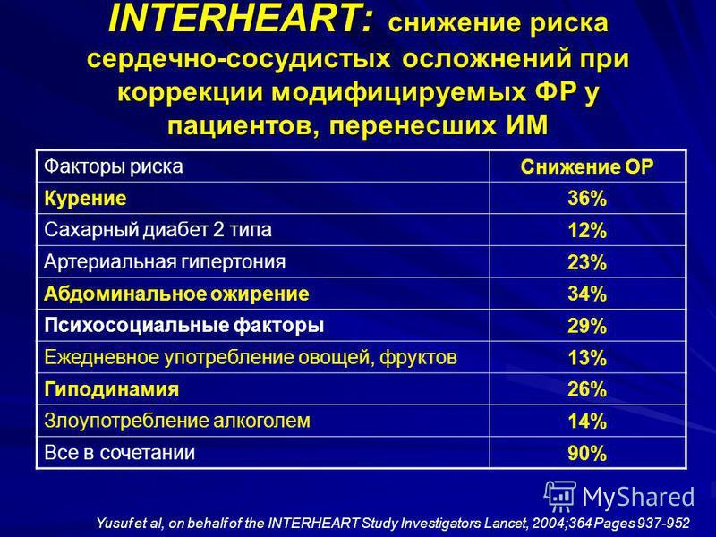 INTERHEART: снижение риска сердечно-сосудистых осложнений при коррекции модифицируемых ФР у пациентов, перенесших ИМ Факторы риска Снижение ОР Курение 36% Сахарный диабет 2 типа 12% Артериальная гипертония 23% Абдоминальное ожирение 34% Психосоциальн