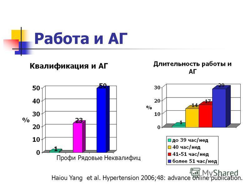 Работа и АГ Профи Рядовые Неквалифиц Haiou Yang et al. Hypertension 2006;48: advance online publication.