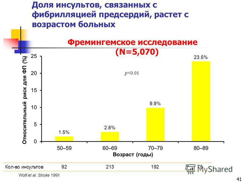 41 Доля инсультов, связанных с фибрилляцией предсердий, растет с возрастом больных Фремингемское исследование (N=5,070) 1.5% 2.8% 23.5% 9.9% p