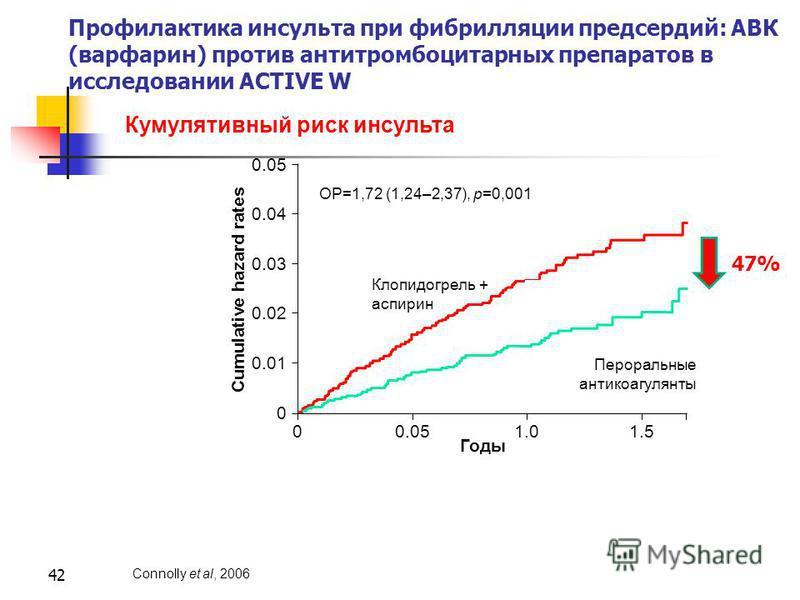 42 Профилактика инсульта при фибрилляции предсердий: АВК (варфарин) против антитромбоцитарных препаратов в исследовании ACTIVE W Connolly et al, 2006 Кумулятивный риск инсульта 0.05 0.04 0.03 0.02 0.01 0 00.051.01.5 Годы Cumulative hazard rates Клопи