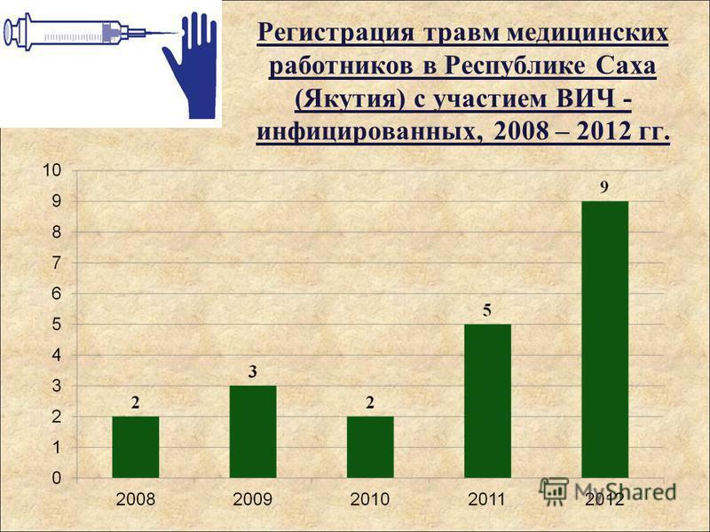 Регистрация травм медицинских работников в Республике Саха (Якутия) с участием ВИЧ - инфицированных, 2008 – 2012 гг.