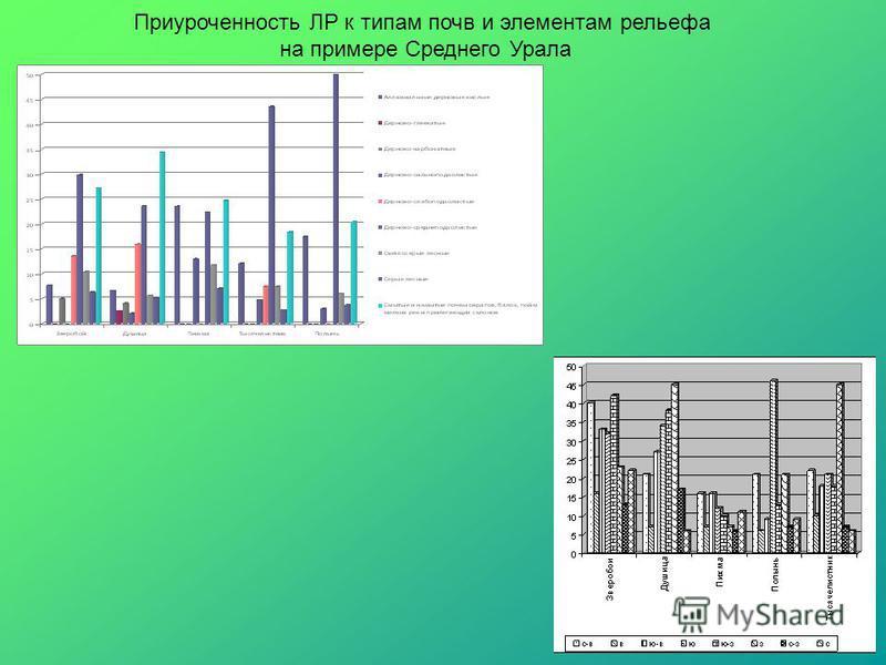Приуроченность ЛР к типам почв и элементам рельефа на примере Среднего Урала