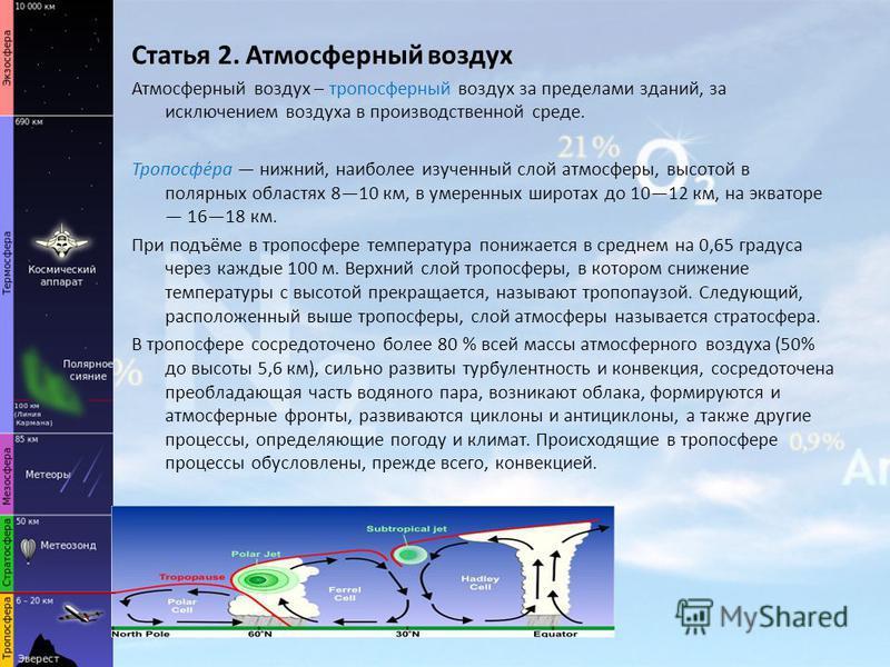 Статья 2. Атмосферный воздух Атмосферный воздух – тропосферный воздух за пределами зданий, за исключением воздуха в производственной среде. Тропосфе́ра нижний, наиболее изученный слой атмосферы, высотой в полярных областях 810 км, в умеренных широтах