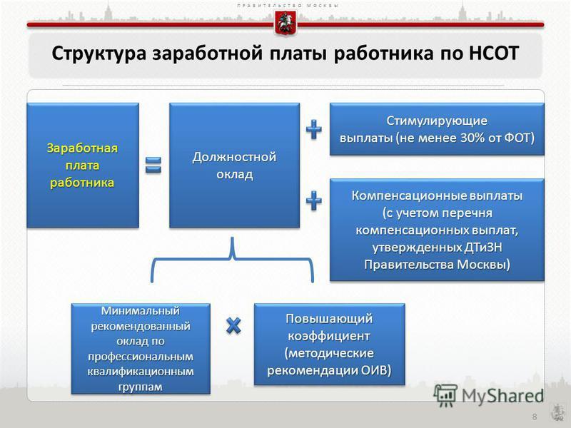 ПРАВИТЕЛЬСТВО МОСКВЫ Структура заработной платы работника по НСОТ 8 Заработная плата работника Должностной оклад Компенсационные выплаты (с учетом перечня компенсационных выплат, утвержденных ДТиЗН Правительства Москвы) Стимулирующие выплаты (не мене