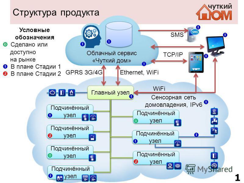 Структура продукта Облачный сервис «Чуткий дом» Сенсорная сеть домовладения, IPv6 Главный узел Подчинённый узел Ethernet, WiFiGPRS 3G/4G WiFi TCP/IP 12 SMS Условные обозначения Сделано или доступно на рынке В плане Стадии 1 В плане Стадии 2