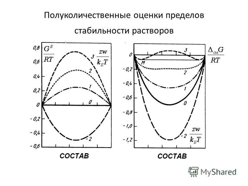 Полуколичественные оценки пределов стабильности растворов