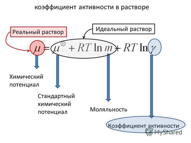 коэффициент активности в растворе Химический потенциал Стандартный химический потенциал Моляльность Коэффициент активности Реальный раствор Идеальный раствор