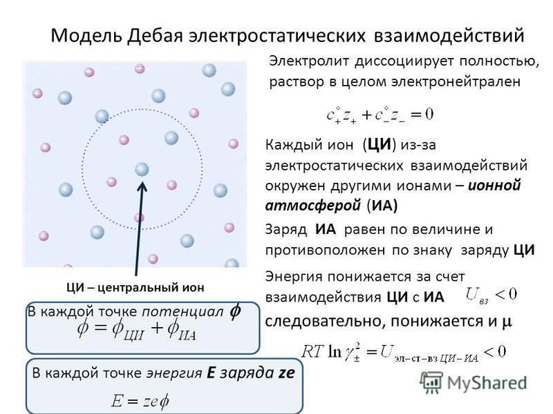 Модель Дебая электростатических фзаимодействий Каждый ион ( ЦИ ) из-за электростатических фзаимодействий окружен другими ионами – ионной атмосферой (ИА) Заряд ИА равен по величине и противоположен по знаку заряду ЦИ ЦИ – центральный ион Электролит ди