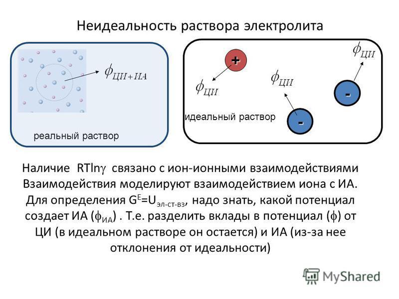 Неидеальность раствора электролита Наличие RTln связано с ион-ионными фзаимодействиями Взаимодействия моделируют фзаимодействием иона с ИА. Для определения G E =U эл-ст-фз, надо знать, какой потенциал создает ИА ( ИА ). Т.е. разделить вклады в потенц