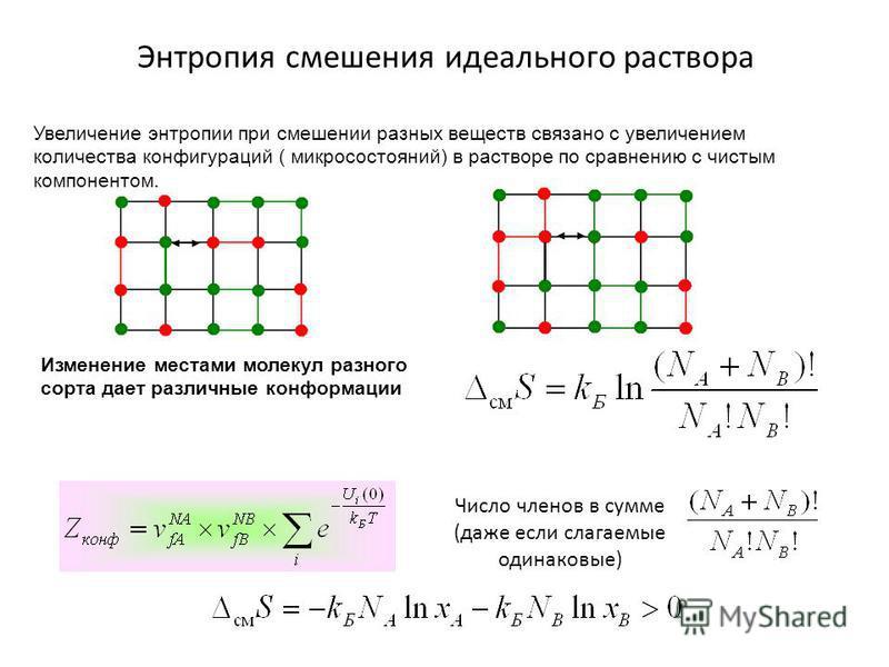 Энтропия смешения идеального раствора Увеличение энтропии при смешении разных веществ связано с увеличением количества конфигураций ( микросостояний) в растворе по сравнению с чистым компонентом. Изменение местами молекул разного сорта дает различные