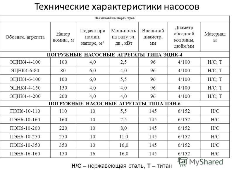 Технические характеристики насосов Наименование параметров Обознач. агрегата Напор намин., м Подача при намин. напоре, м 3 Мощ-ность на валу эл. дв., к Вт Внеш-ний диаметр, мм Диаметр обсадной колонны, дюйм/мм Материал ы ПОГРУЖНЫЕ НАСОСНЫЕ АГРЕГАТЫ Т