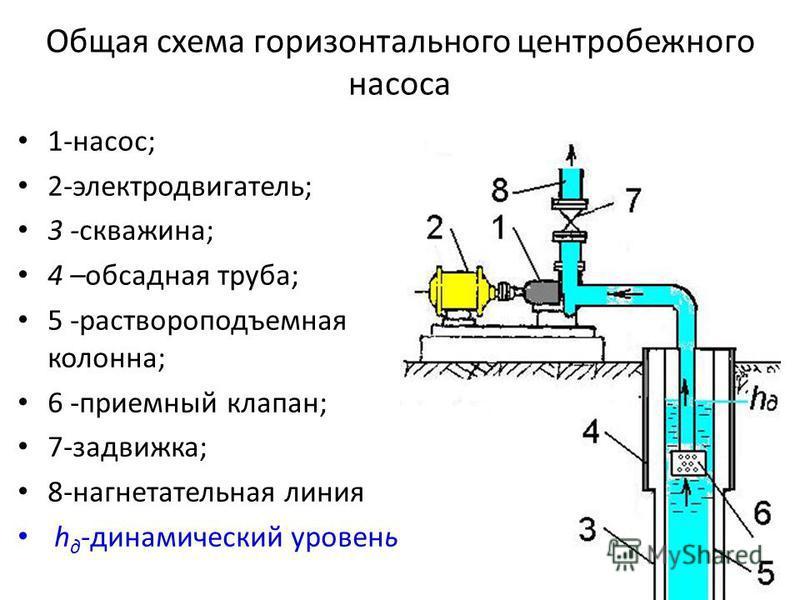 Общая схема горизонтального центробежного насоса 1-насос; 2-электродвигатель; 3 -скважина; 4 –обсадная труба; 5 -раствора подъемная колонна; 6 -приемный клапан; 7-задвижка; 8-нагнетательная линия h д -динамический уровень