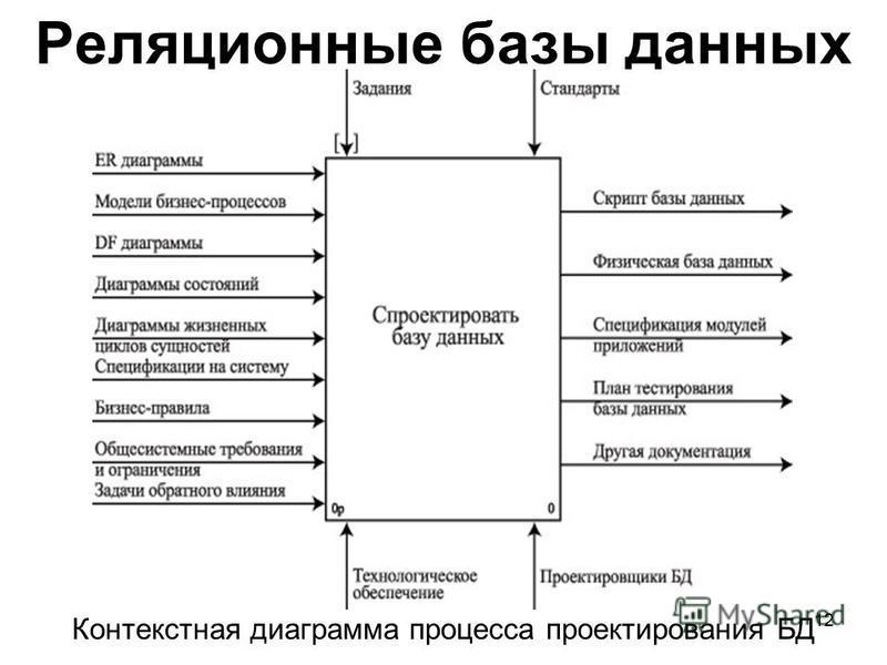 Реляционные базы данных Контекстная диаграмма процесса проектирования БД 12