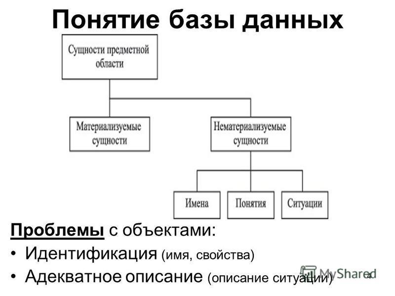 Понятие базы данных Проблемы с объектами: Идентификация (имя, свойства) Адекватное описание (описание ситуации) 4