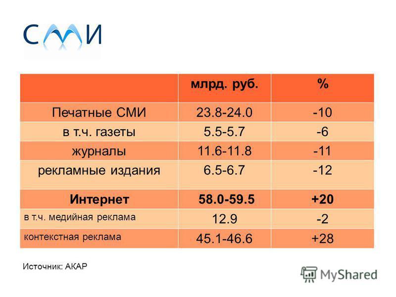 млрд. руб.% Печатные СМИ23.8-24.0-10 в т.ч. газеты 5.5-5.7-6 журналы 11.6-11.8-11 рекламные издания 6.5-6.7-12 Интернет 58.0-59.5+20 в т.ч. медийная реклама 12.9-2 контекстная реклама 45.1-46.6+28 Источник: АКАР