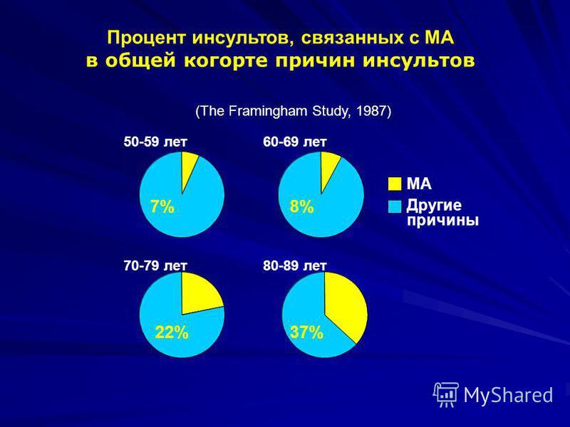 Процент инсультов, связанных с МА в общей когорте причин инсультов (The Framingham Study, 1987) 7%8% 22%37% 70-79 лет 80-89 лет 50-59 лет 60-69 лет Другие причины МА