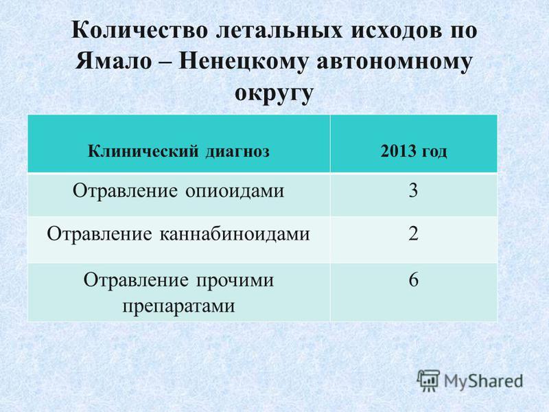 Количество летальных исходов по Ямало – Ненецкому автономному округу Клинический диагноз 2013 год Отравление опиоидами 3 Отравление каннабиноидами 2 Отравление прочими препаратами 6