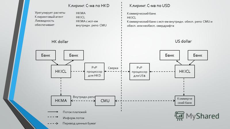 Банк HKICL PvP процессор для HKD HKMA CMU Банк HKICL PvP процессор для US$ Коммерче ский банк Поток платежей Информ.поток Перевод ценных бумаг Сверка Внутридн.репо Клиринг. С-ма по HKDКлиринг. С-ма по USD Урегулирует расчеты Клиринговый агент Ликвидн