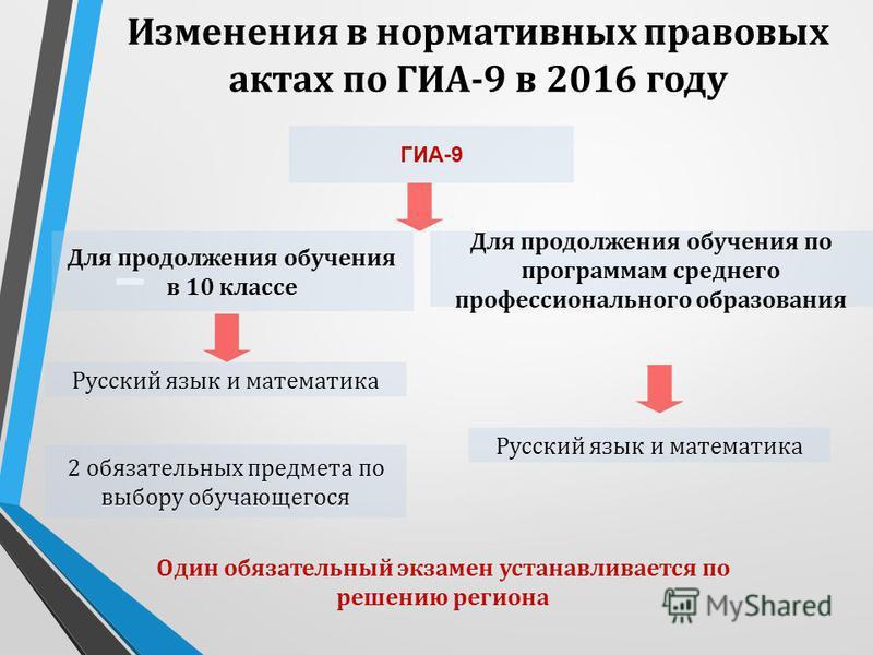 Изменения в нормативных правовых актах по ГИА-9 в 2016 году Для продолжения обучения в 10 классе 2 обязательных предмета по выбору обучающегося Для продолжения обучения по программам среднего профессионального образования Русский язык и математика ГИ