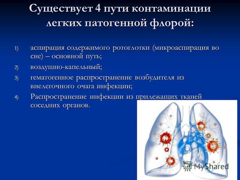 Существует 4 пути контаминации легких патогенной флорой: 1) аспирация содержимого ротоглотки (микро аспирация во сне) – основной путь; 2) воздушно-капельный; 3) гематогенное распространение возбудителя из внелегочного очага инфекции; 4) Распространен