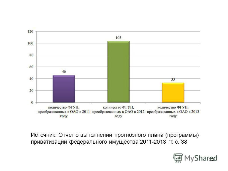 23 Источник: Отчет о выполнении прогнозного плана (программы) приватизации федерального имущества 2011-2013 гг. с. 38