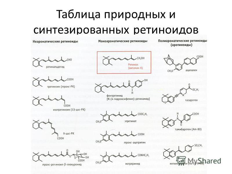 Таблица природных и синтезированных ретиноидов