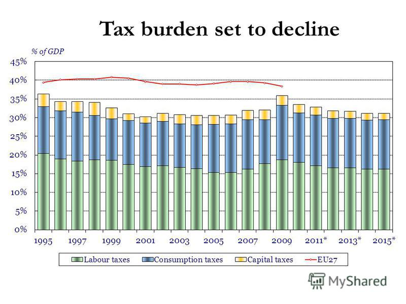 Tax burden set to decline