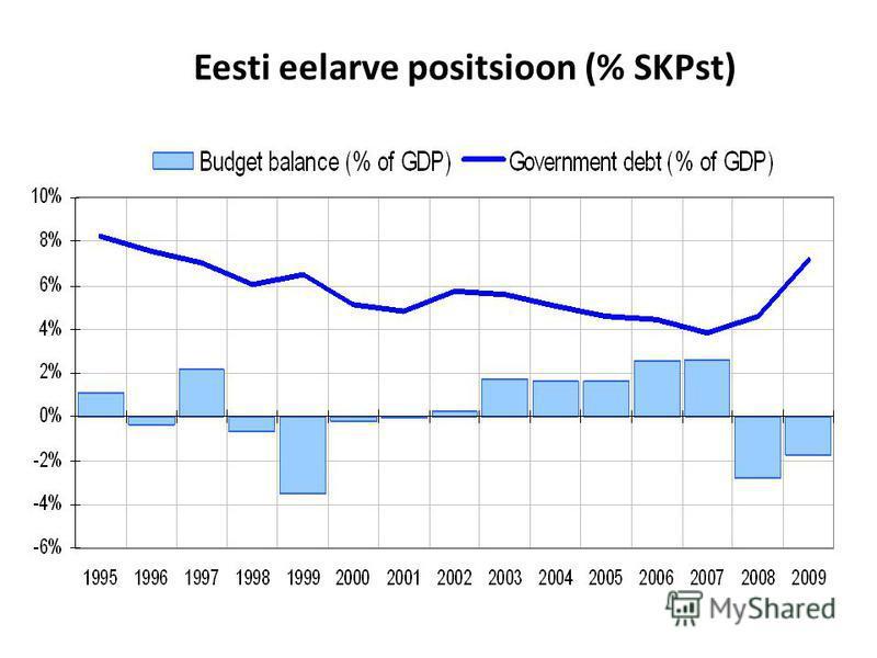 Eesti eelarve positsioon (% SKPst)