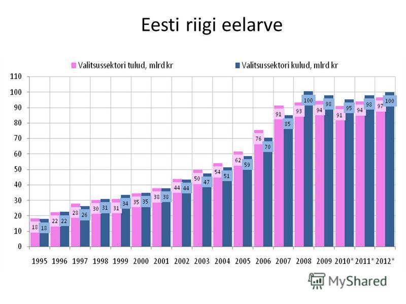 Eesti riigi eelarve